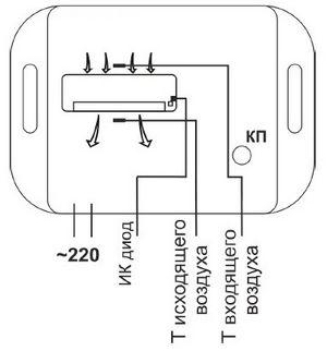 Автоматическая беспроводная система управления кондиционерами, или блок ротации на stm32 + ti cc2530