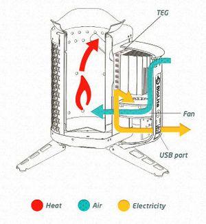 Biolite предлагает экологически чистый источник электричества