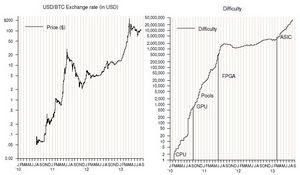 Bitcoin: основные принципы майнинга