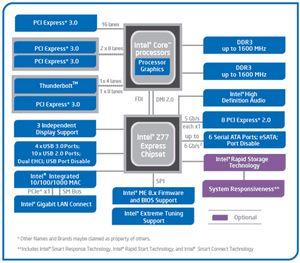Чипсеты intel 7 series: финальный тюнинг платформы lga1155
