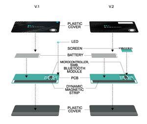 Динамическая магнитная полоса как основной элемент электронной карточки