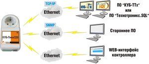 Ethernet-контроллеры куб-пико от технотроникс