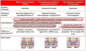 Fujitsu против всех или японский убийца risc серверов