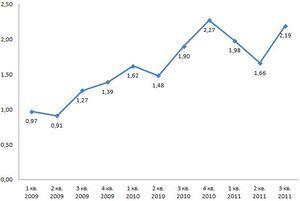 Gfk ukraine: it рынок в украине динамически развивается