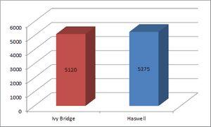 Haswell против ivy bridge. поединок двух ультрабуков