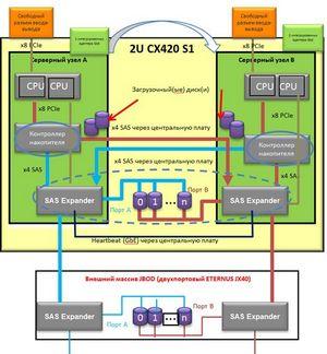 Интегрированная ит-инфраструктура для smb