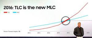 Итоги-2013: новые типы компьютерной памяти и устройства хранения данных