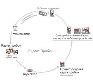 Как яндекс определяет пробки на дорогах?