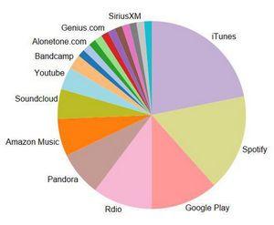 Как слушают музыку сотрудники basecamp по всему миру