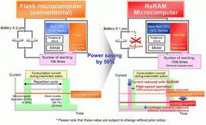 Как улучшить характеристики памяти сизменяемым фазовым состоянием