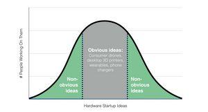 Какие hardware-стартапы могут быть интересны инвесторам