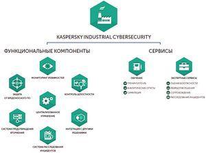 Kics на страже промышленной безопасности