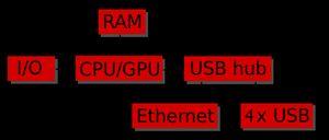 Lamp на raspberry pi 2 — на что способен arm cpu + usb