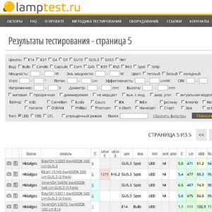 Lamptest.ru: протестировано 557 ламп