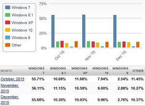 Microsoft: процессоры нового поколения от intel, amd, qualcomm будут полностью совместимы только с windows 10
