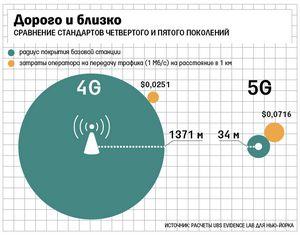 Мобильные сети 5g: базовые станции вдомах и автомобилях