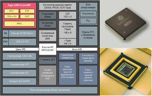 Новый отечественный motor-control микроконтроллер к1921вк01т оао «нииэт»