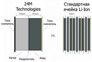 Новый техпроцесс в два раза удешевил аккумуляторы li-ion