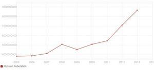 О российских расходах ни ниокр и высокотехнологическом экспорте
