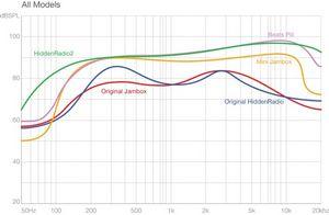 Обзор hiddenradio2: футуристичная беспроводная колонка, которая не похожа на колонку