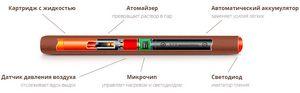 Пар из сигар. электронная сигарета woodstick как способ бросить курить