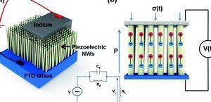 Пьезоэлектрический генератор электрической мощности