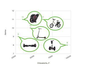 Пять доступных электроскутеров из поднебесной