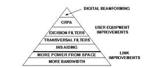 Помехи в глобальных навигационных спутниковых системах