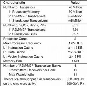Повышение энергоэффективности инфраструктуры цод: «световой» микрочип и вертикальная экспансия