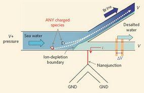 Предложен новый источник энергии для опреснения морской воды