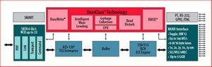 R.a.i.s.e. и durawrite — технологии для увеличения срока службы и надежности ssd накопителей