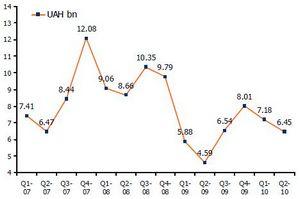 Рынок бытовой техники и электроники украины показал стремительный рост