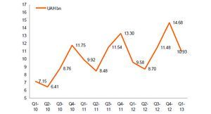 Рынок бытовой техники украины вырос в первом квартале на 14%
