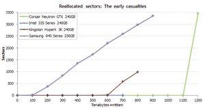 Самые надежные ssd: результаты эксперимента продолжительностью в полтора года