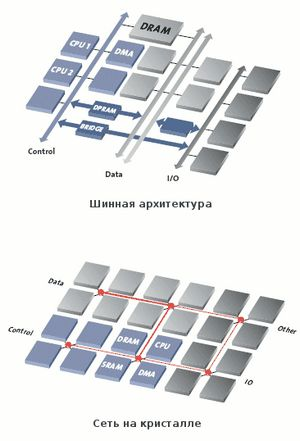 Сеть на кристалле — мини-интернет внутри процессора