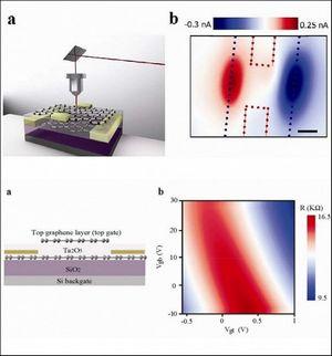 Создан графеновый сенсор, видящий вик-диапазоне при комнатной температуре