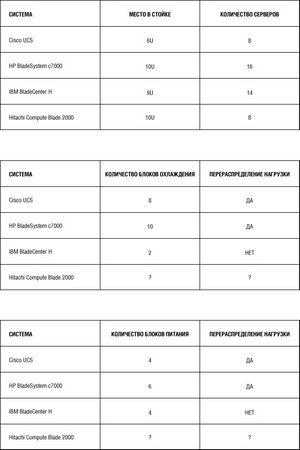 Сравнение блейд-серверных платформ hp, ibm, cisco и hitachi, часть первая: аппаратная конструкция, охлаждение, питание