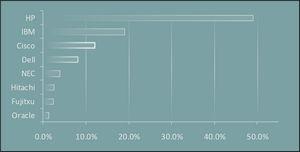 Сравнение блейд-серверных платформ hp, ibm, cisco и hitachi, часть вторая: сетевая инфраструктура, управление, особенности серверов, сервис и доля рынка