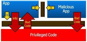 Технология intel software guard extensions в картинках