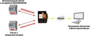 Телепорт-12. если нужен «сквозной» канал передачи данных