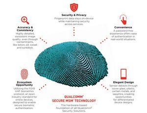 Ультразвуковой 3d-сканер отпечатка пальца qualcomm sense id обеспечит новый уровень защиты мобильных устройств
