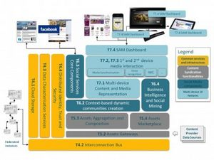В европе стартовал проект по улучшению взаимодействия с соцмедиа на «вторых экранах»