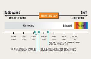 Вакуумный транзистор сможет преодолеть рубеж 1 терагерц
