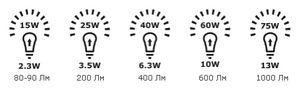 Все светодиодные лампы ikea