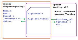 Зачем язык verilog программисту микроконтроллеров