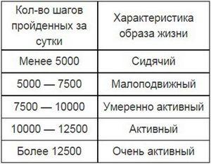 Записки команды emvio. тестирование фитнес-трекеров. часть 1 — шаги